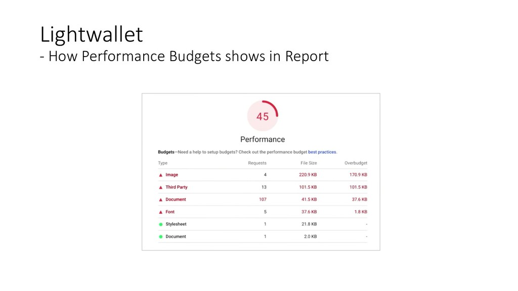 Lightwallet - How Performance Budgets shows in ...