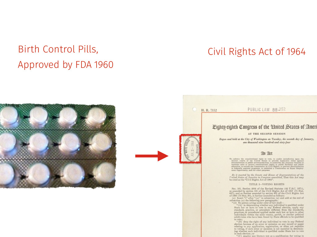 Birth Control Pills, Approved by FDA 1960 Civil...