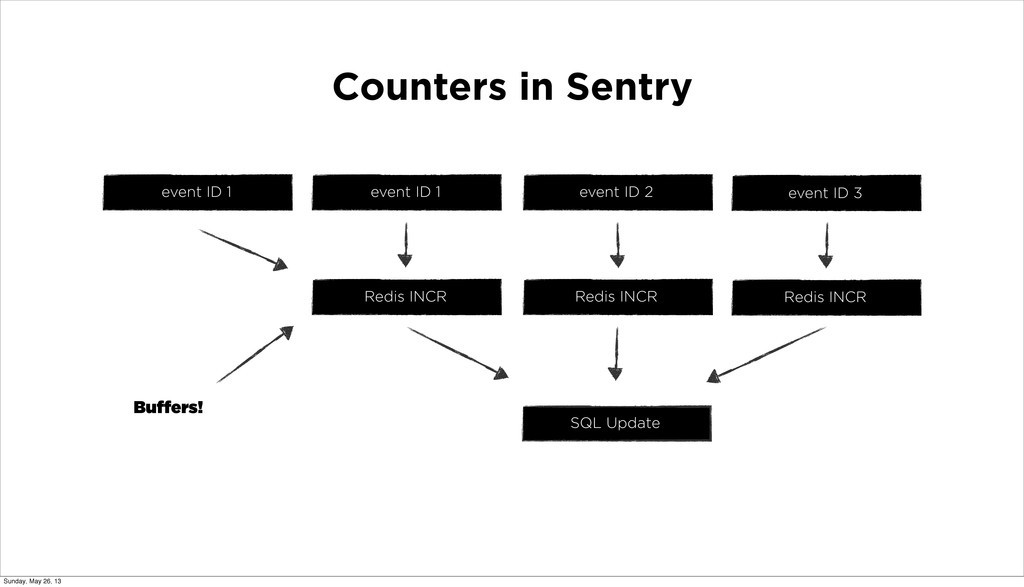 Counters in Sentry event ID 1 event ID 2 event ...
