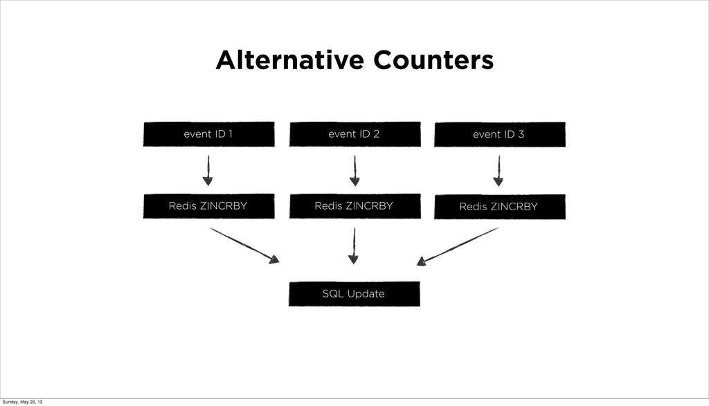Alternative Counters event ID 1 event ID 2 even...