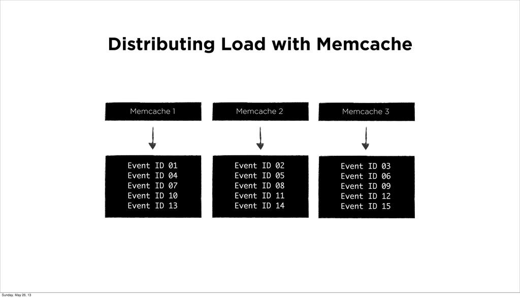 Distributing Load with Memcache Memcache 1 Memc...