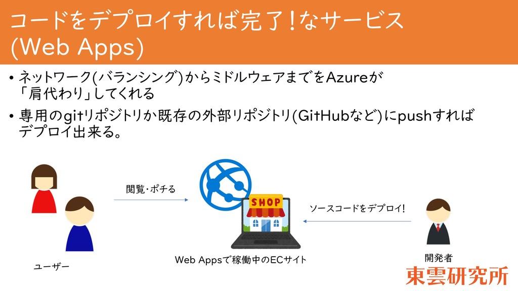 コードをデプロイすれば完了!なサービス (Web Apps) • ネットワーク(バランシング)...