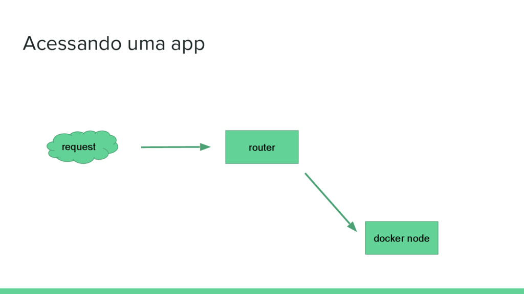 Acessando uma app docker node router request
