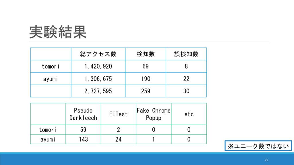 実験結果 総アクセス数 検知数 誤検知数 tomori 1,420,920 69 8 ayum...