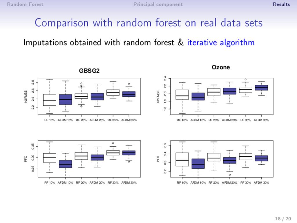 Random Forest Principal component Results Compa...