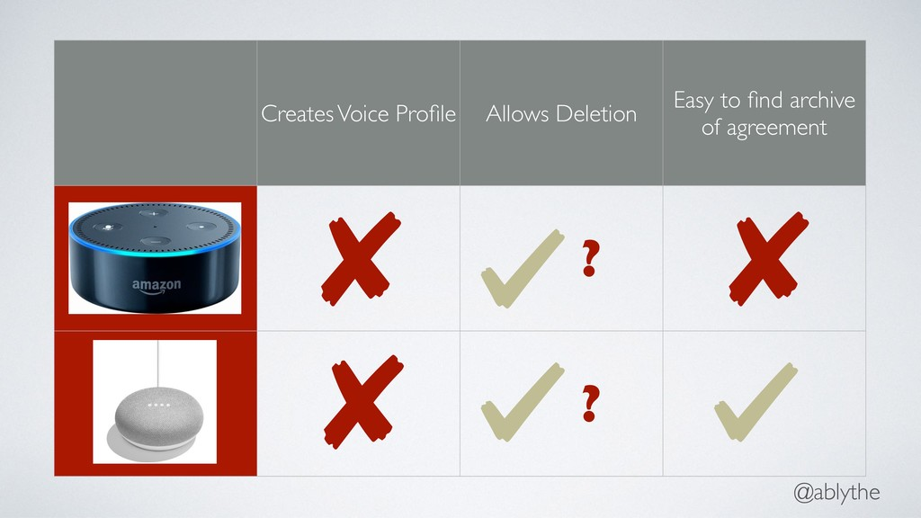 @ablythe Creates Voice Profile Allows Deletion E...