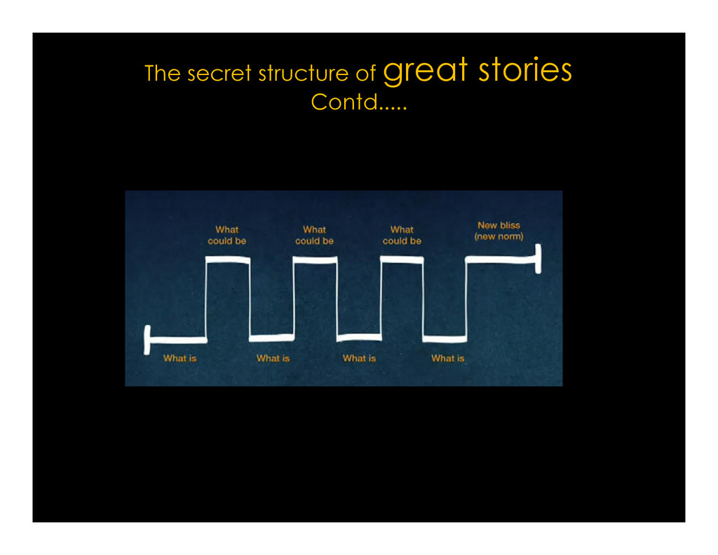 The secret structure of great stories Contd.....
