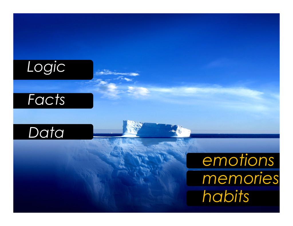 Logic Facts Data emotions memories habits