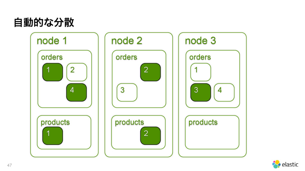 ࣗಈతͳ෼ࢄ 47 node 1 orders products 2 1 4 1 node 2...