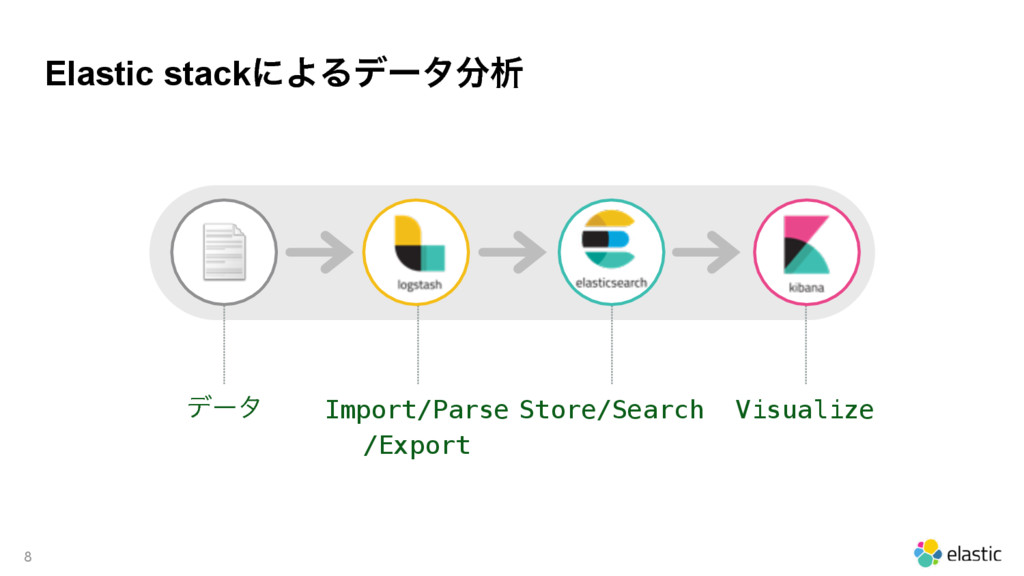 Elastic stackʹΑΔσʔλੳ 8 σʔλ Import/Parse /Expo...