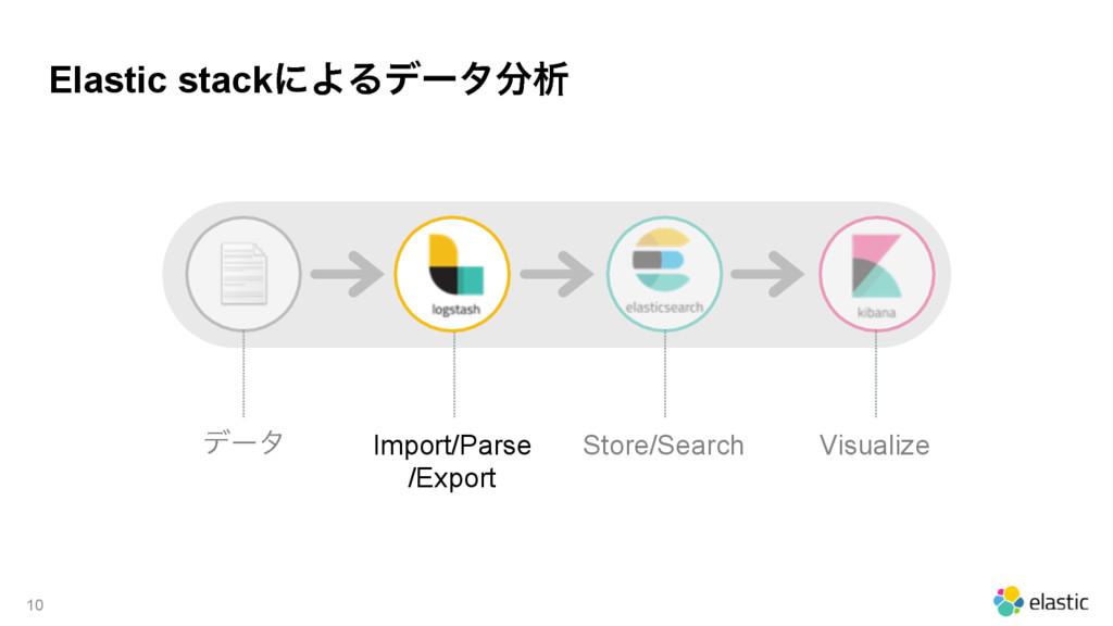 Elastic stackʹΑΔσʔλੳ 10 σʔλ Import/Parse /Exp...