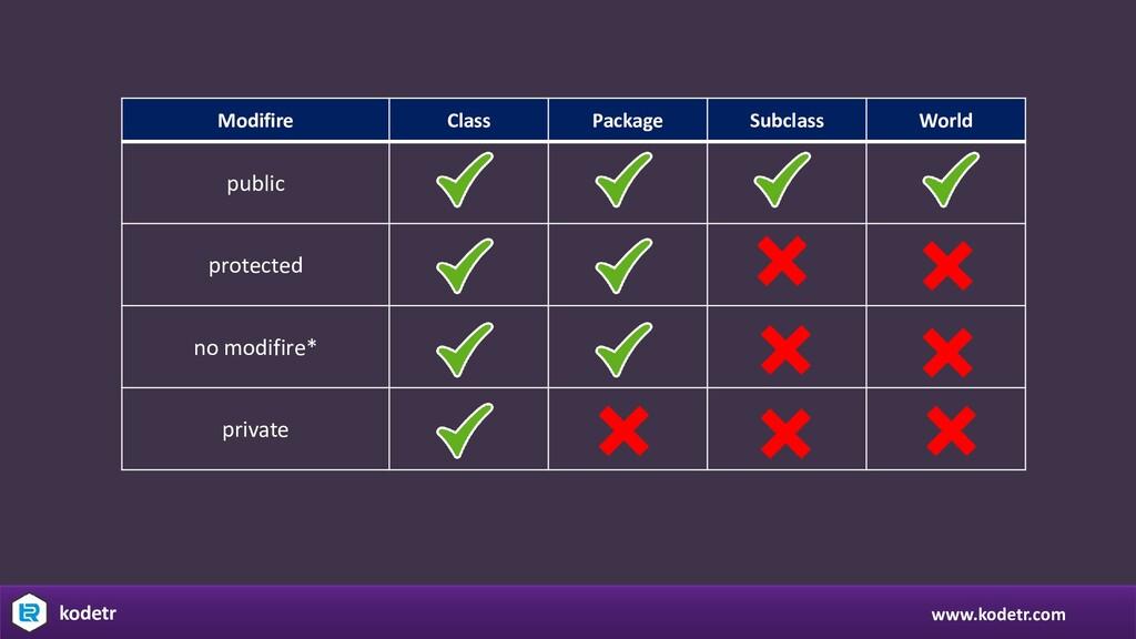 www.kodetr.com kodetr Modifire Class Package Su...