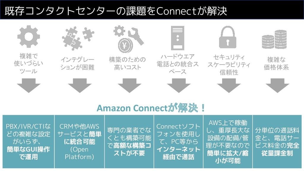 既存コンタクトセンターの課題をConnectが解決 PBX/IVR/CTIな どの複雑な設定 ...