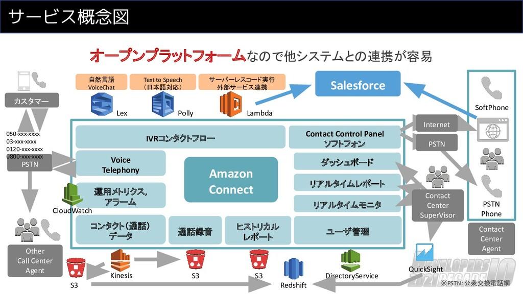サービス概念図 オープンプラットフォームなので他システムとの連携が容易 IVRコンタクトフロー...