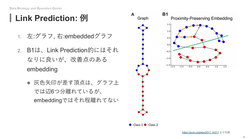 Data Strategy and Operation Center Link Predict...