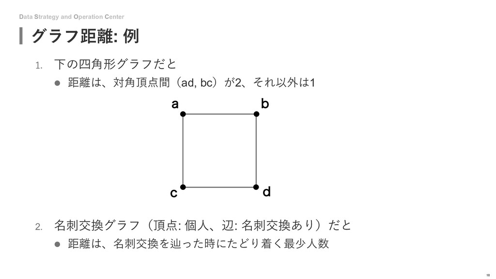 Data Strategy and Operation Center 1. 下の四⾓形グラフだ...