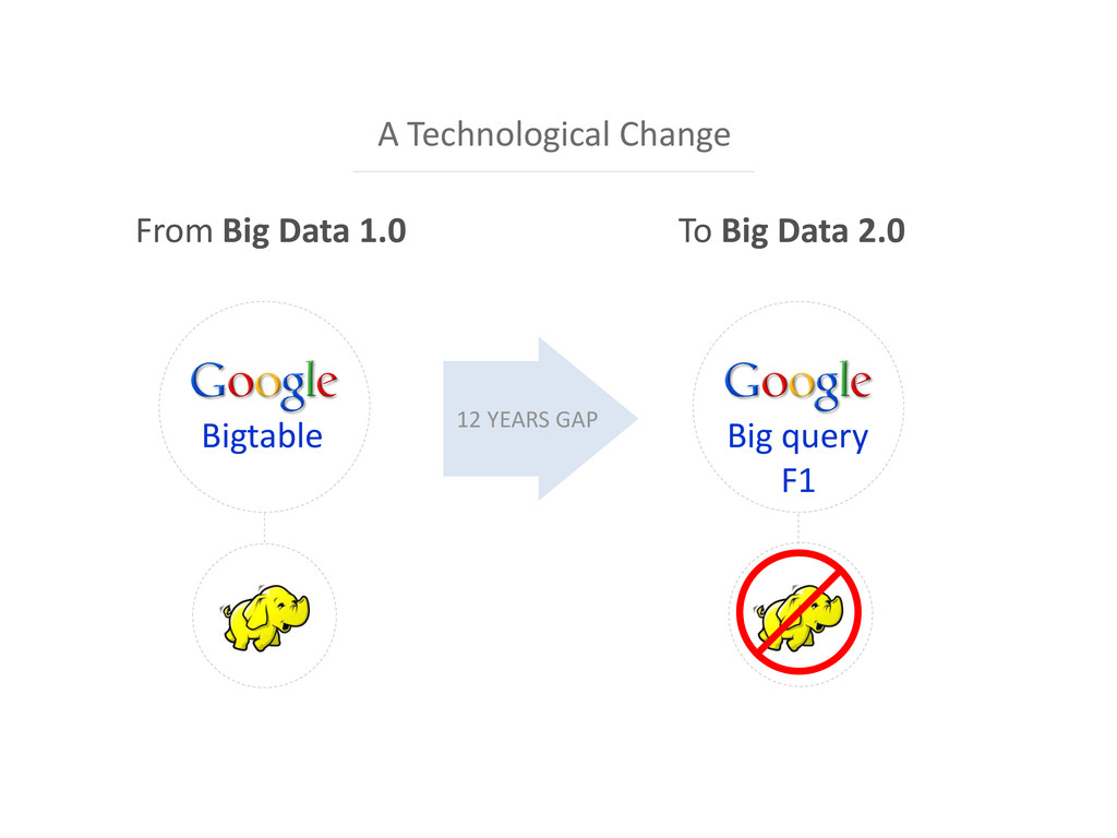 Bigtable From Big Data 1.0 To Big Data 2.0 Big ...