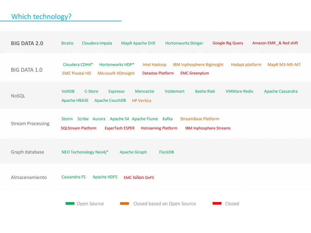 Cloudera CDH4* Hortonworks HDP* EMC Greenplum D...
