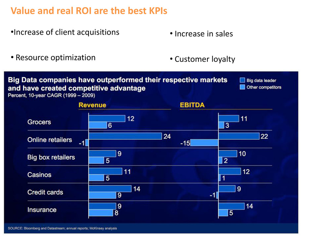 Value and real ROI are the best KPIs •Increase ...