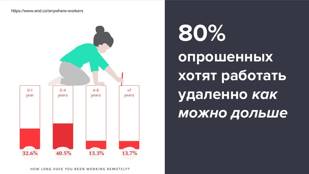 https://www.and.co/anywhere-workers 80% опрошен...