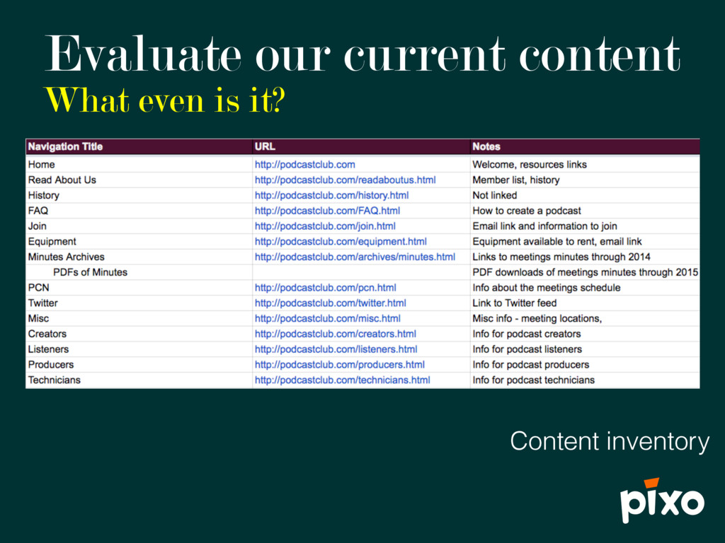 Evaluate our current content What even is it? C...