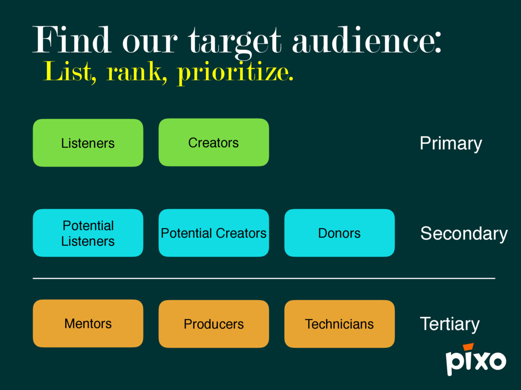 Find our target audience: List, rank, prioritiz...