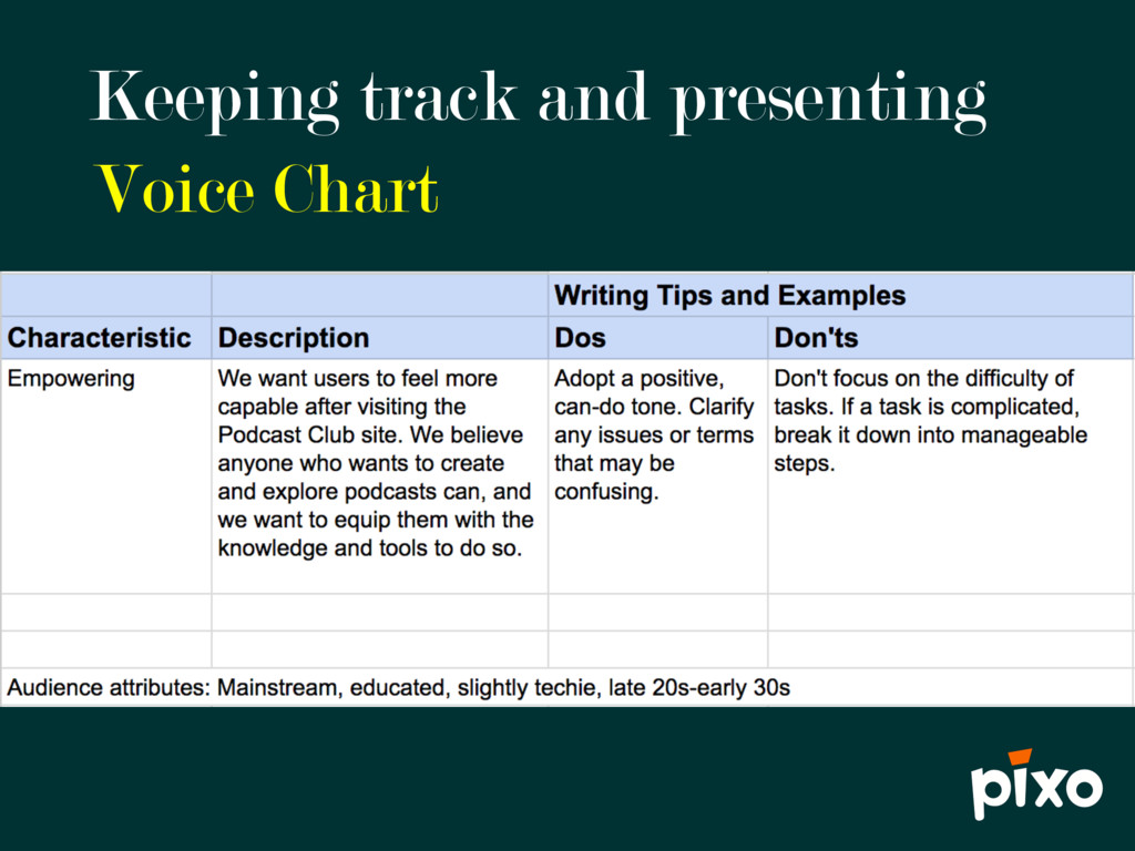 Keeping track and presenting Voice Chart