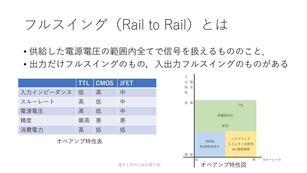 フルスイング(Rail to Rail)とは • 供給した電源電圧の範囲内全てで信号を扱えるも...