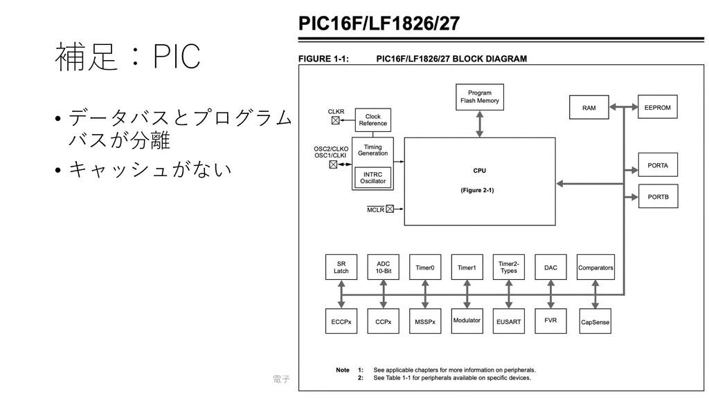 補⾜:PIC • データバスとプログラム バスが分離 • キャッシュがない 電⼦⼯作のための電...