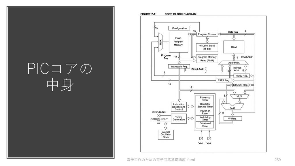 PICコアの 中⾝ 電⼦⼯作のための電⼦回路基礎講座-fumi 239