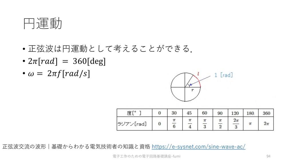 円運動 • 正弦波は円運動として考えることができる. • 2[] = 360[deg] •  ...