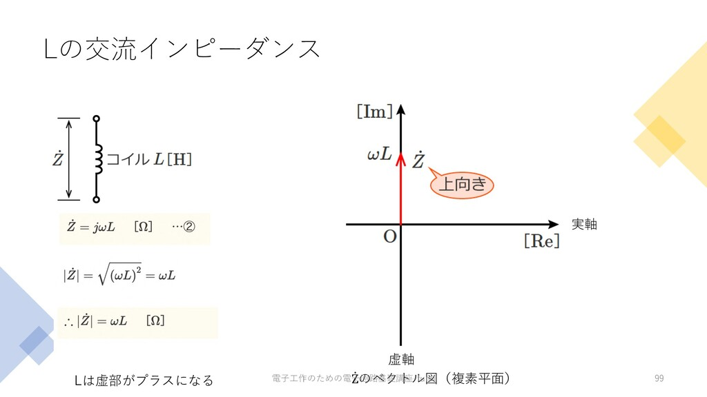 Lの交流インピーダンス 99 虚軸 実軸 Lは虚部がプラスになる ̇ Zのベクトル図(複素平⾯...