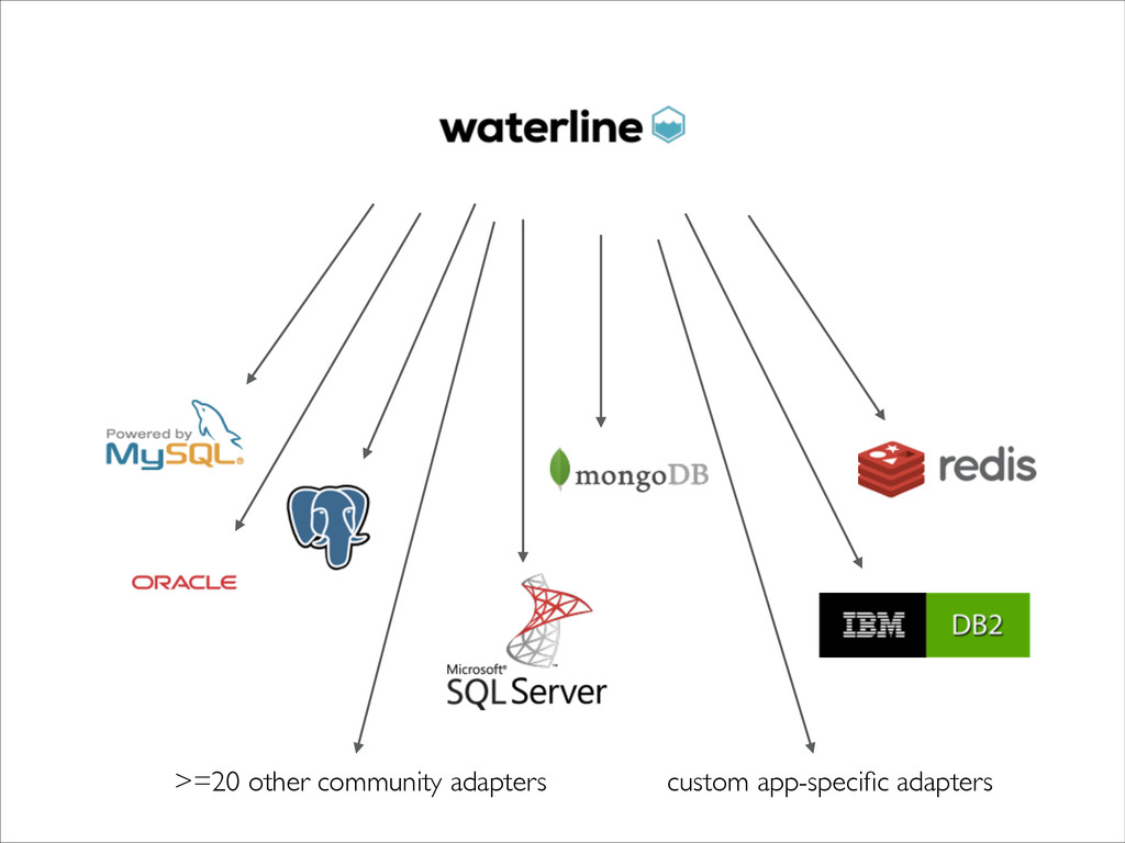 >=20 other community adapters custom app-specifi...