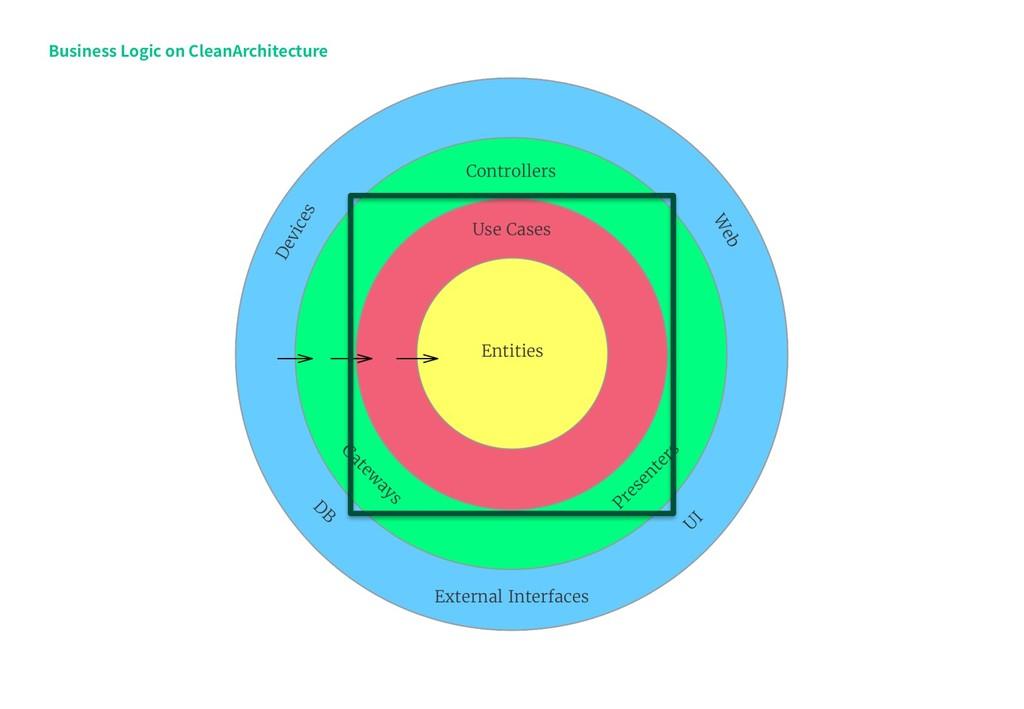 Business Logic on CleanArchitecture UI