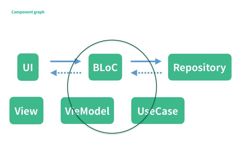 Component graph View VieModel Repository BLoC U...