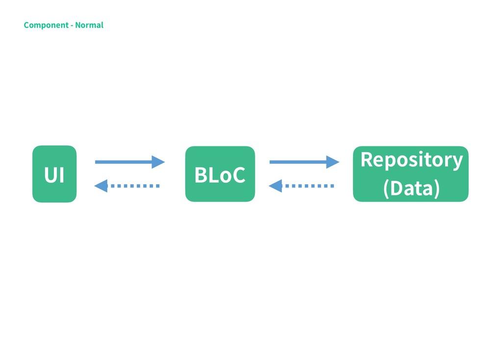 Component - Normal BLoC UI Repository (Data)