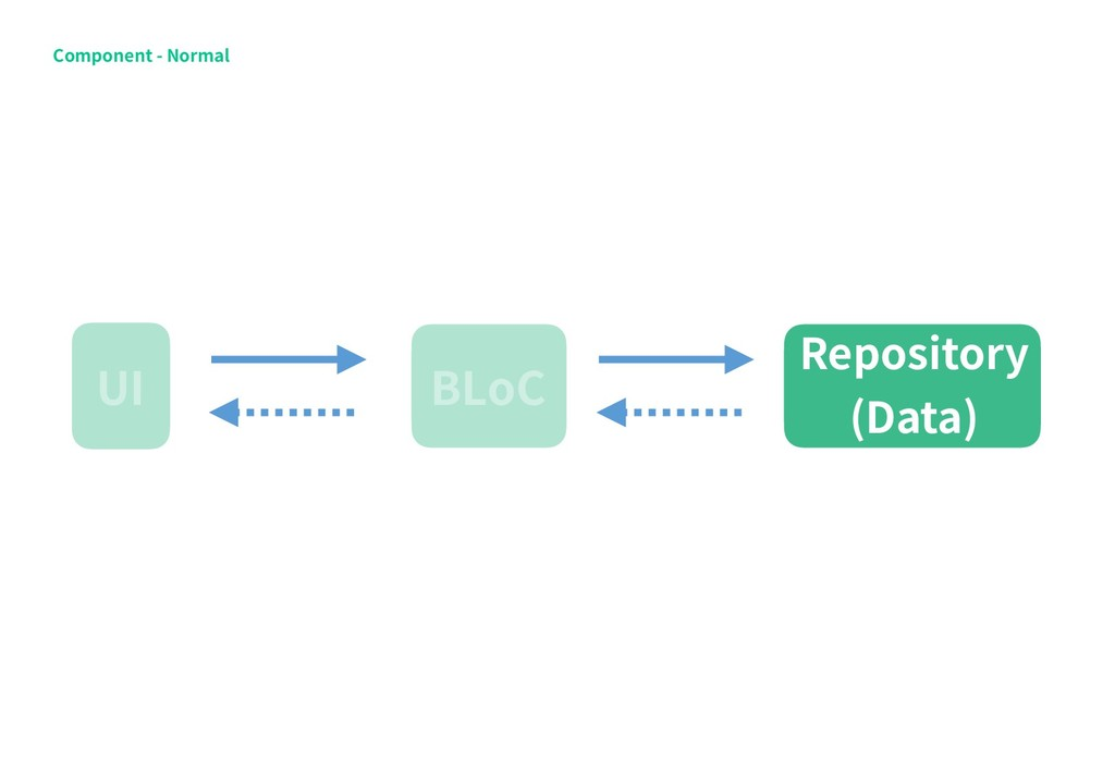 BLoC UI Repository (Data) Component - Normal