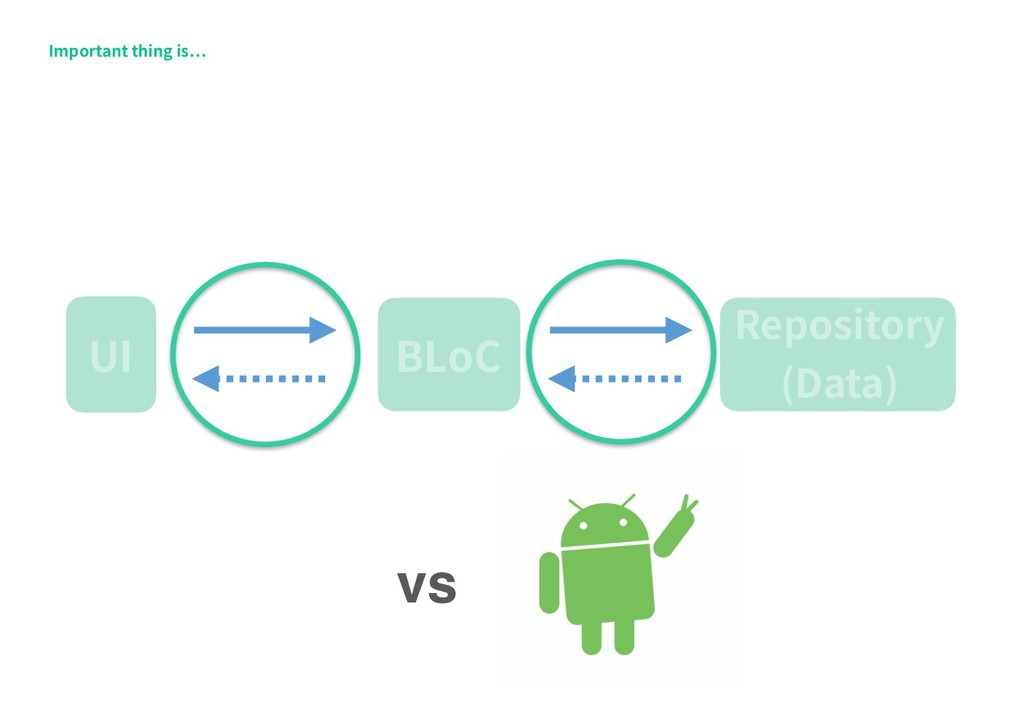 BLoC UI Repository (Data) Important thing is vs
