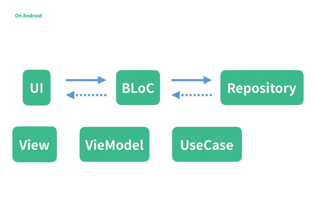 On Android View VieModel Repository BLoC UI Use...