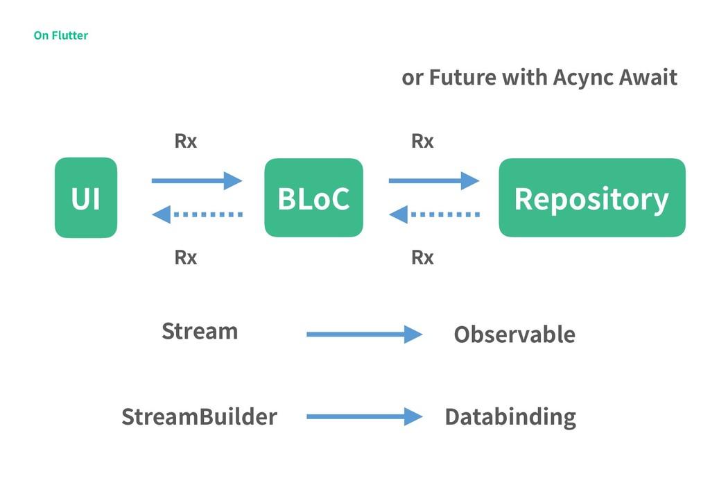 On Flutter Repository BLoC UI Rx Rx Rx Rx Strea...