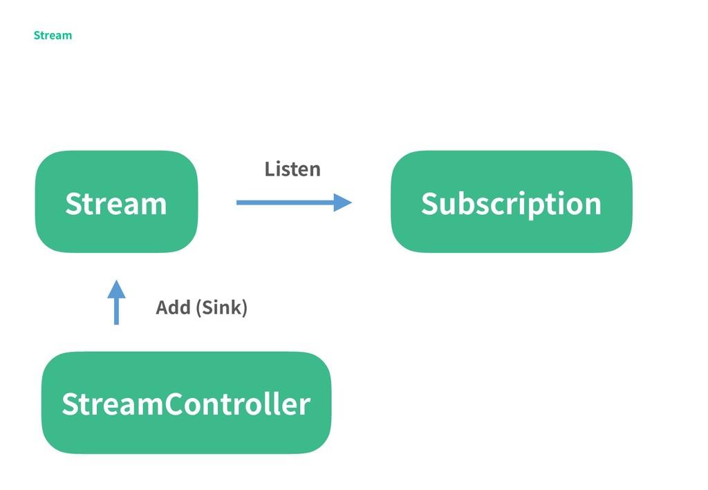 Stream Stream Listen Subscription StreamControl...