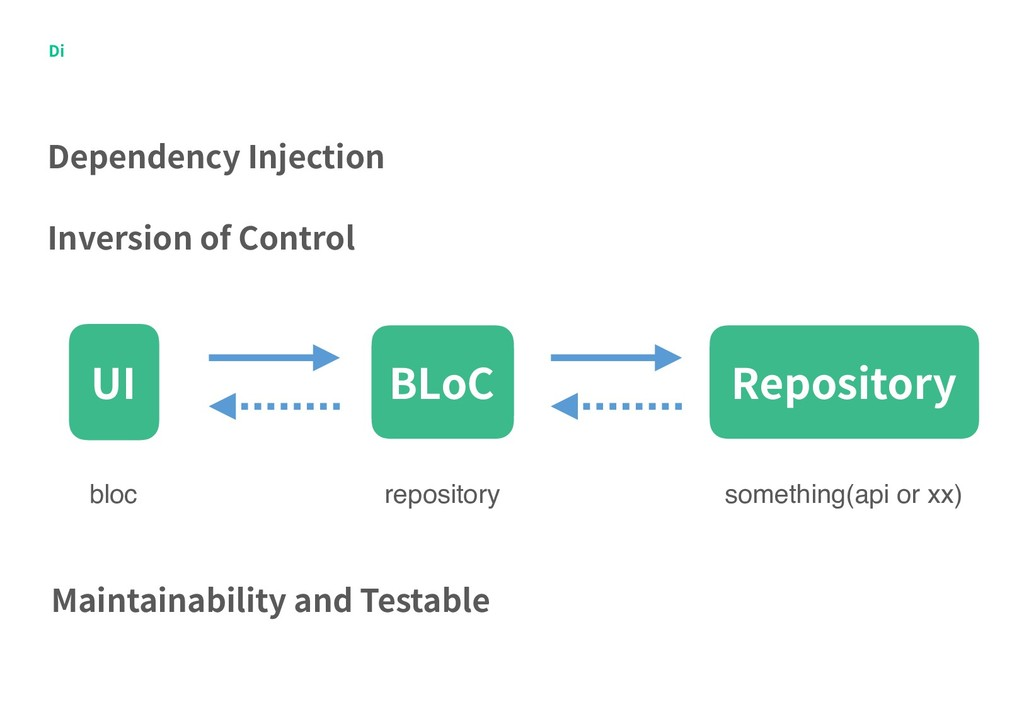 Di Dependency Injection Inversion of Control Re...