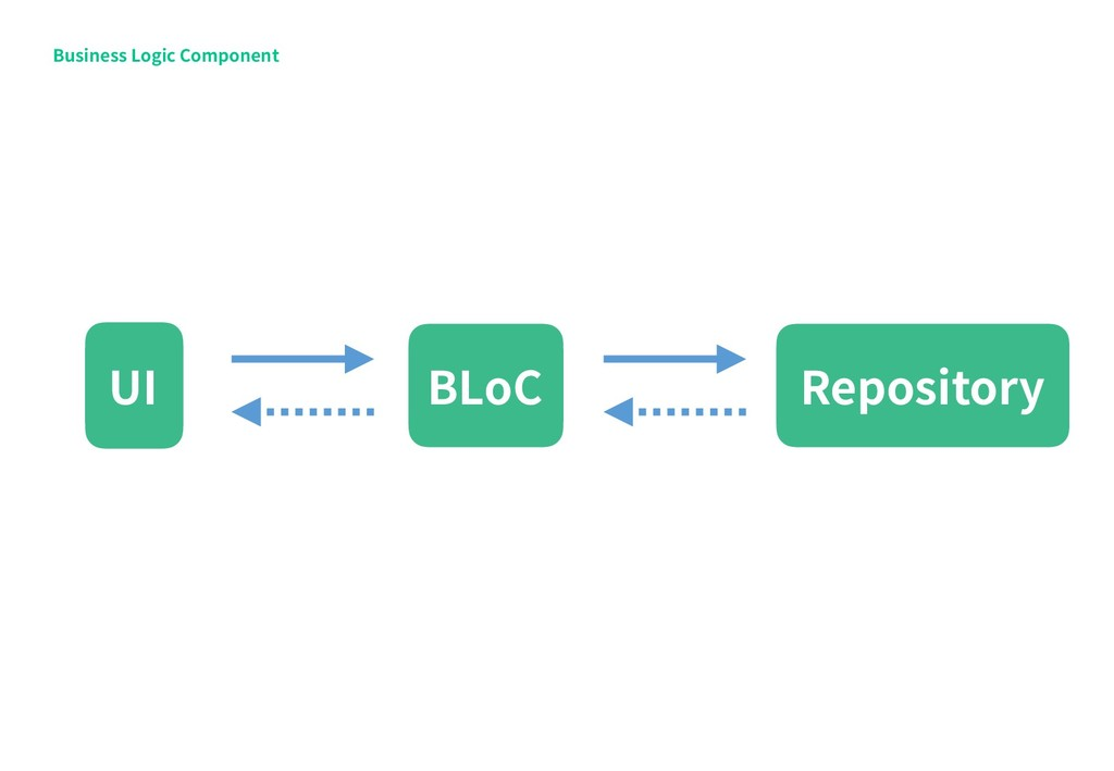 Business Logic Component Repository UI BLoC