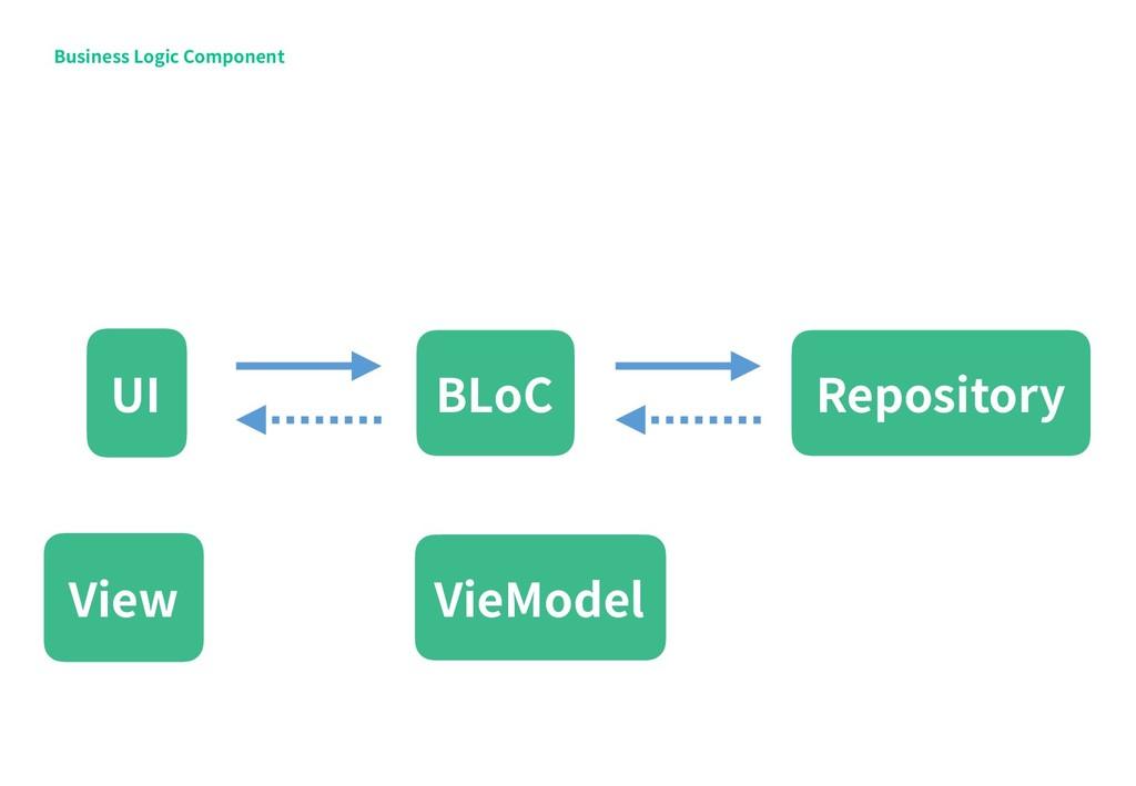Business Logic Component Repository UI BLoC Vie...