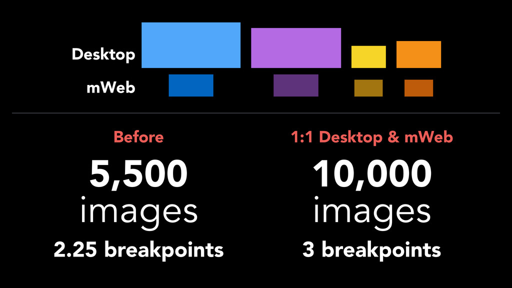 5,500 images Before 2.25 breakpoints 10,000 ima...