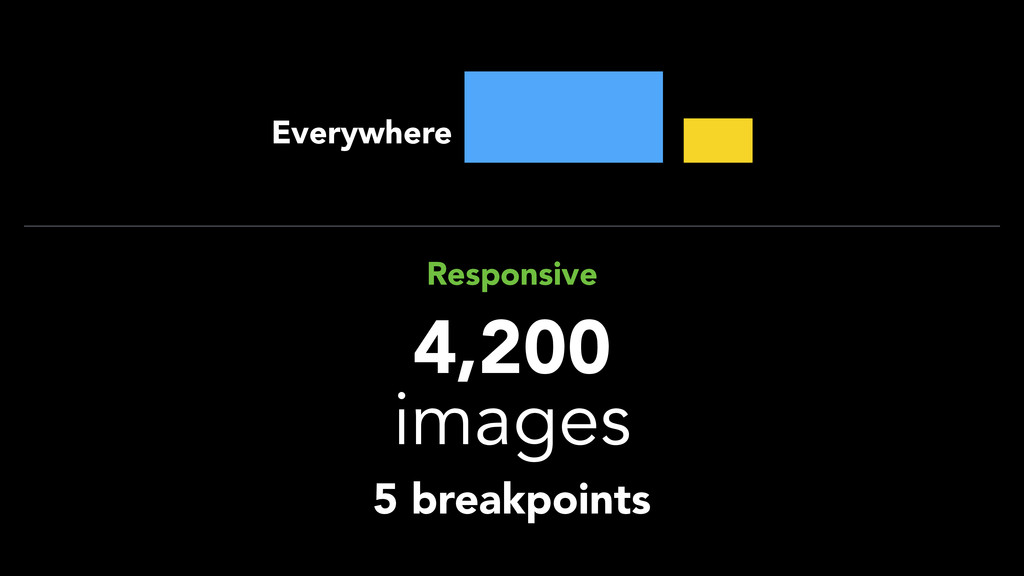 4,200 images Responsive 5 breakpoints Everywhere