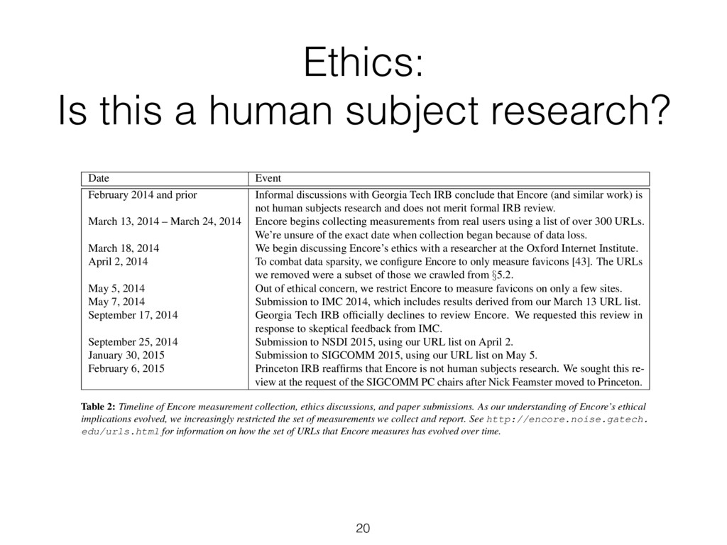 Ethics:  Is this a human subject research? Dat...