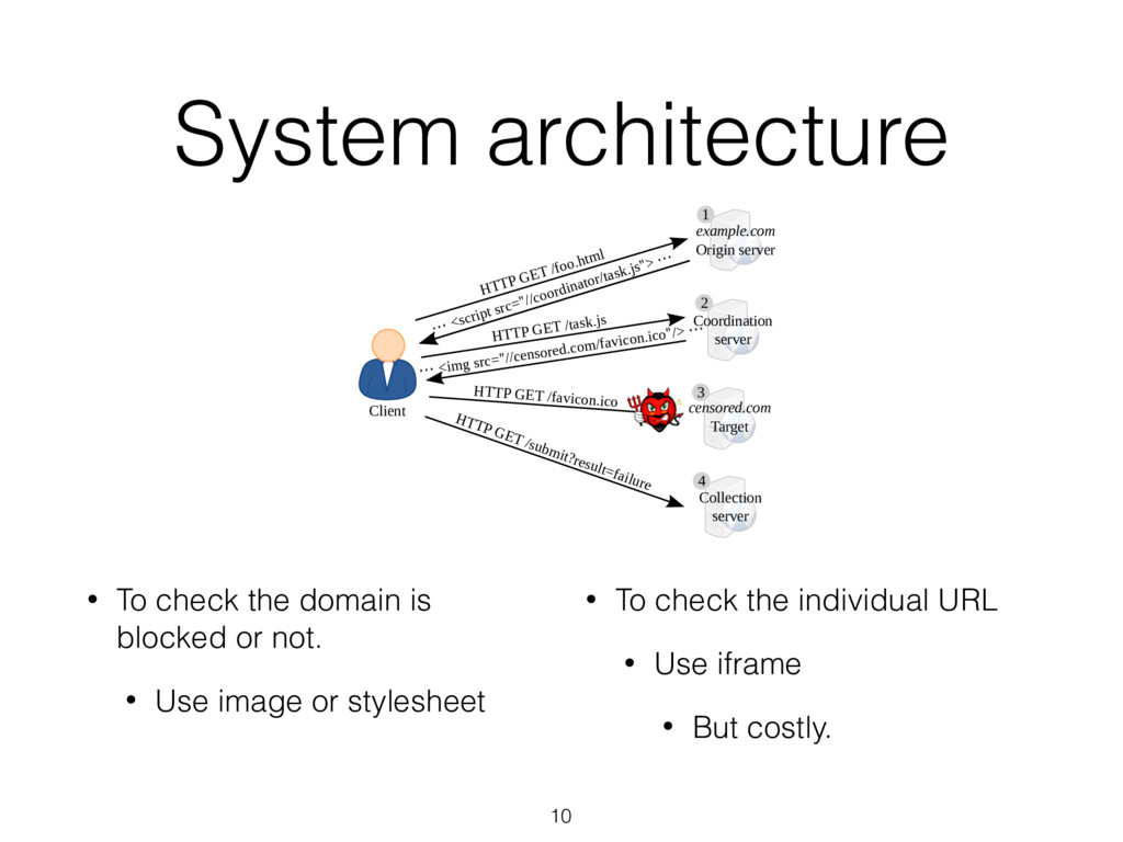 System architecture Load a Web page in an ifram...