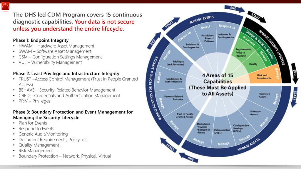 www.netspective.com 30 The DHS led CDM Program ...