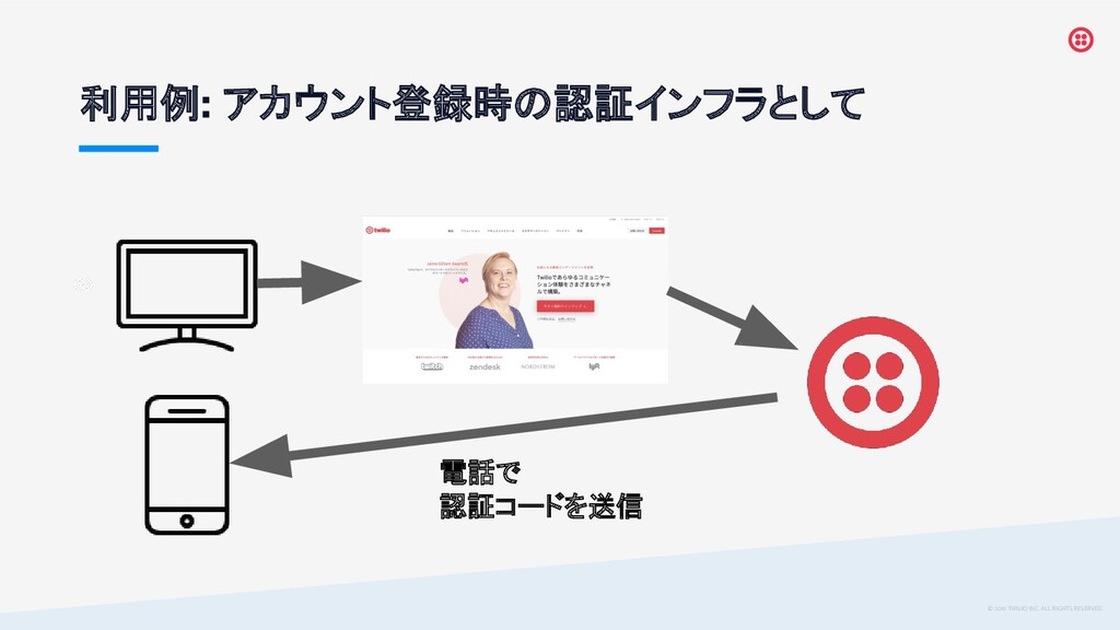 © 2019 TWILIO INC. ALL RIGHTS RESERVED. 利用例 アカウ...